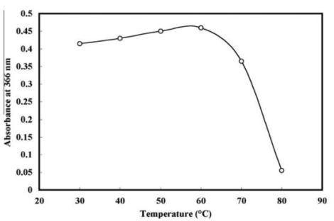 molybdophyllysin temp effect